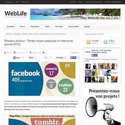 Réseaux sociaux : Temps moyen passé par un internaute (janvier 2012)