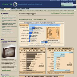 Oil, Coal, and Gas Reserves, Peak Oil, Global Energy Use Statistics - Earth Web Site