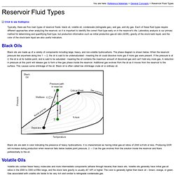 Reservoir Fluid Types