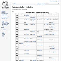 Graphics display resolution