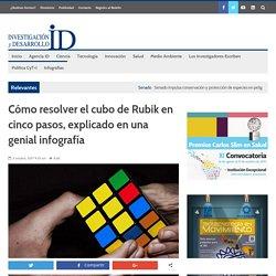 Cómo resolver el cubo de Rubik en cinco pasos, explicado en una genial infografía - INVDES