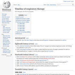 Timeline of respiratory therapy