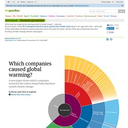 Which fossil fuel companies are most responsible for climate change? – interactive