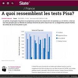 A quoi ressemblent les tests Pisa?