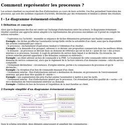 Fiche ressource - Comment représenter les processus?