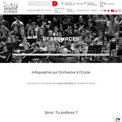 Ressources - Orchestre à l'École