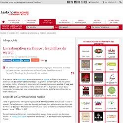 La restauration en France : les chiffres du secteur