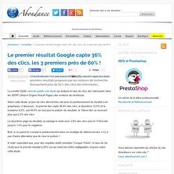 Le premier résultat Google capte 36% des clics, les 3 premiers près de 60% !