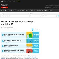 Les résultats du vote du budget participatif