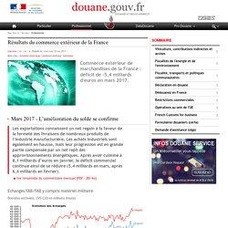 Résultats du commerce extérieur de la France