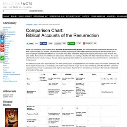 Comparison of Gospel Accounts of the Resurrection of Christ