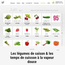 95° - Le magazine de la vapeur douce. Retrouvez nos recettes sans gluten, des conseils nutritionnels, des vidéos et bien plus !