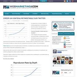 Créer un contenu retweetable sur Twitter | Réseaux sociaux | Web