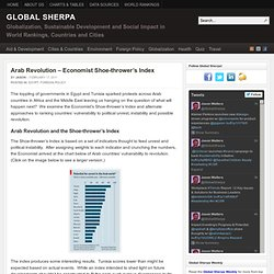 Arab Revolution - Economist Shoe-thrower's Index and Ranking