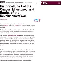 Revolutionary War chart: Historical chart of battles and milestones of the War of Independence