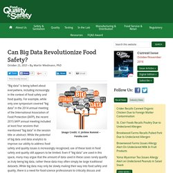 FOOD QUALITY & SAFETY 21/10/15 Can Big Data Revolutionize Food Safety?