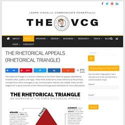 THE RHETORICAL APPEALS (RHETORICAL TRIANGLE) – The Visual Communication Guy