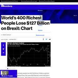 World's 400 Richest People Lose $127 Billion on Brexit: Chart