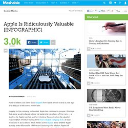 Apple is Ridiculously Valuable [INFOGRAPHIC]