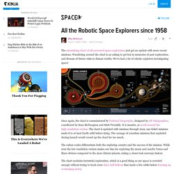 All the Robotic Space Explorers since 1958