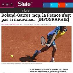 Roland-Garros: non, la France n'est pas si mauvaise... [INFOGRAPHIE]