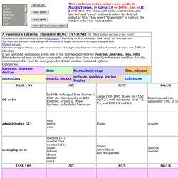 Rosetta Stone for Unix