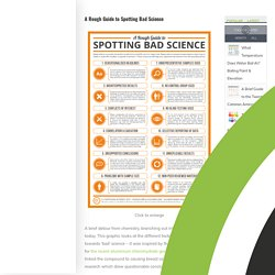 A Rough Guide to Spotting Bad Science