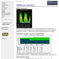 RRDtool - RRDtool Gallery
