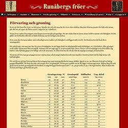 Runåbergs fröer - Gronings- och hållbarhetstabell