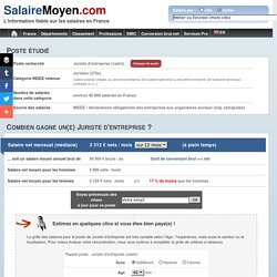 Salaire moyen Juriste d'entreprise - 3 806 € net / mois soit 58 554