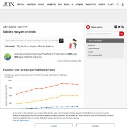 Salaire moyen en Inde