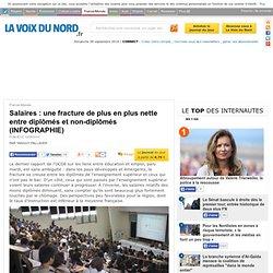 Salaires : une fracture de plus en plus nette entre diplômés et non-diplômés (INFOGRAPHIE) - France-Monde