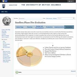 Sandbox:Phase Five Evaluation