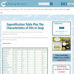 Saponification Table and Characteristics of Oils in Soap