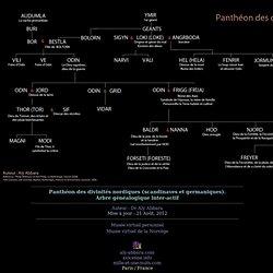 Panthéon des divinités nordiques (scandinaves et germaniques - Arbe inter-actif