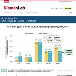 The scariest chart in Mary Meeker's slide deck for newspapers has gotten even a smidge scarier