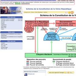 Schéma de la Constitution de la Vème République