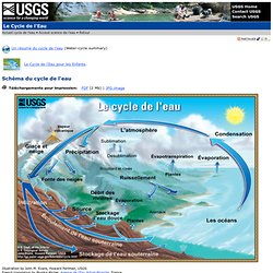 Schéma du cycle de l'eau - The Water Cycle, in French, from USGS Water-Science School