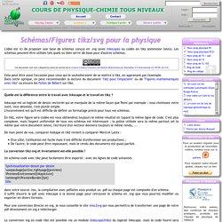 Schémas/figures tikz/svg pour la physique : exemples avec codes