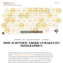 How Scientific American makes its infographics