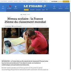 Niveau scolaire : la France 25ème du classement mondial