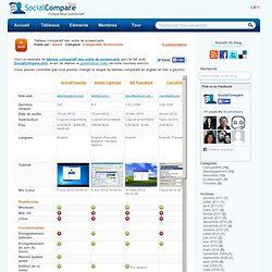 Tableau comparatif des outils de screencasts | SocialCompare's Blog
