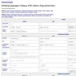 Interpreted Languages: JavaScript, PHP, Python, Ruby (Sheet One)