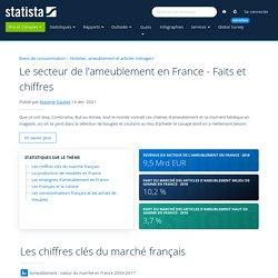 Le secteur de l'ameublement en France - Faits et chiffres