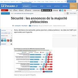 Sécurité: les annonces de la majorité plébiscitées