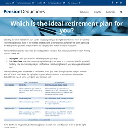 Selecting a Retirement Plan made easy:Make the ideal choice with our insights