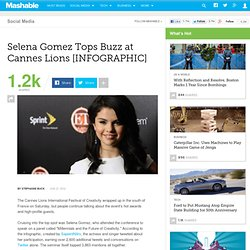 Selena Gomez Tops Buzz at Cannes Lions [INFOGRAPHIC]