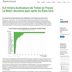 5,2 millions d'utilisateurs de Twitter en France — Le Brésil, deuxième pays après les États-Unis