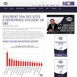 Seulement 10% des sites d'entreprises utilisent un CMS