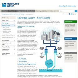 How our sewerage system works - Melbourne Water